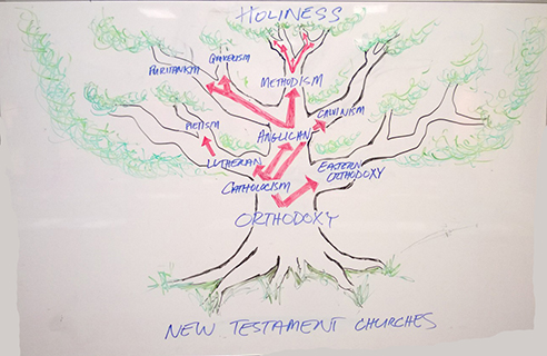 Our Theological Family Tree